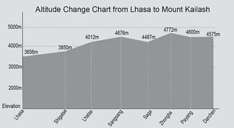 climb Everest - brief graph