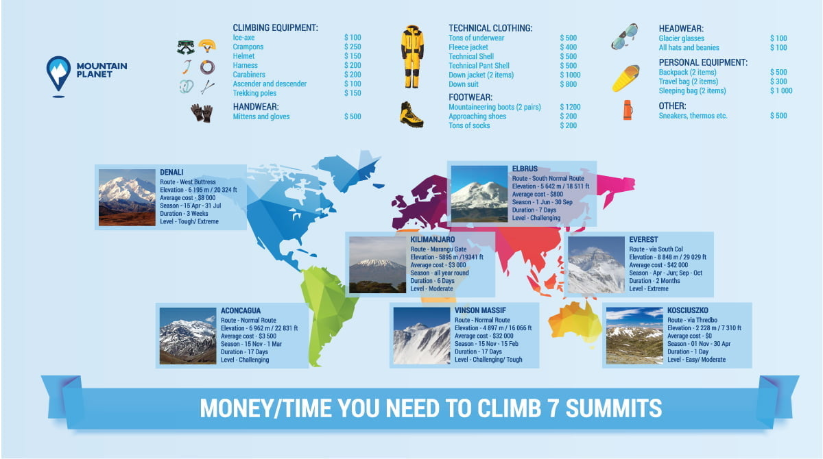 7 summits time budget schedule and other aspects you must know