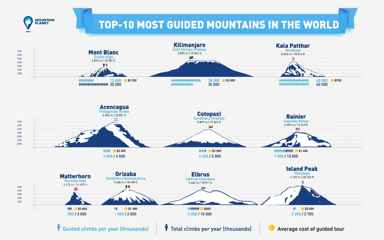 TOP-10 MOST GUIDED MOUNTAINS IN THE WORLD